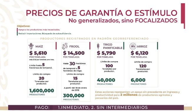 Programa Precios de Garantía a Productores de Maíz y Frijol