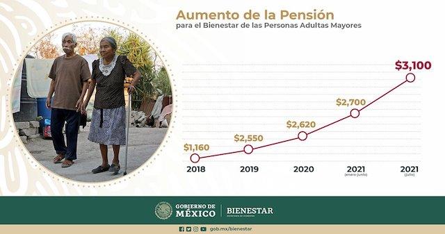 Programa Pensión para el Bienestar Adultos Mayores